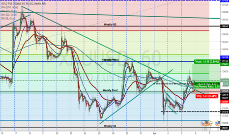 XAUUSD: Quick Gold Long Position