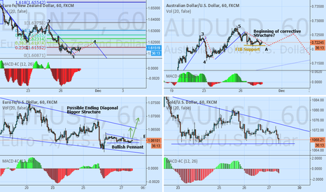 XAUUSD: BITS AND PIECES EURUSD AUDUSD EURUSD XAUUSD