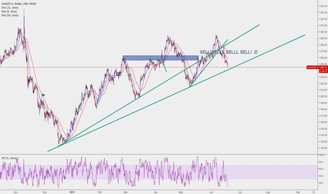 XAUUSD: BOUNCE OR SELL?