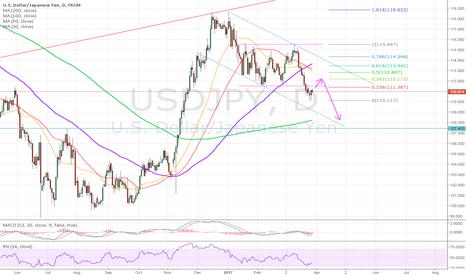 USDJPY: USD/JPY - waiting to short