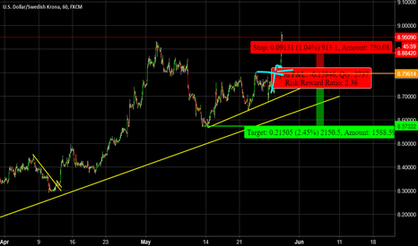 USDSEK: Daily Dollar index Analysis - It has to correct sometime lol