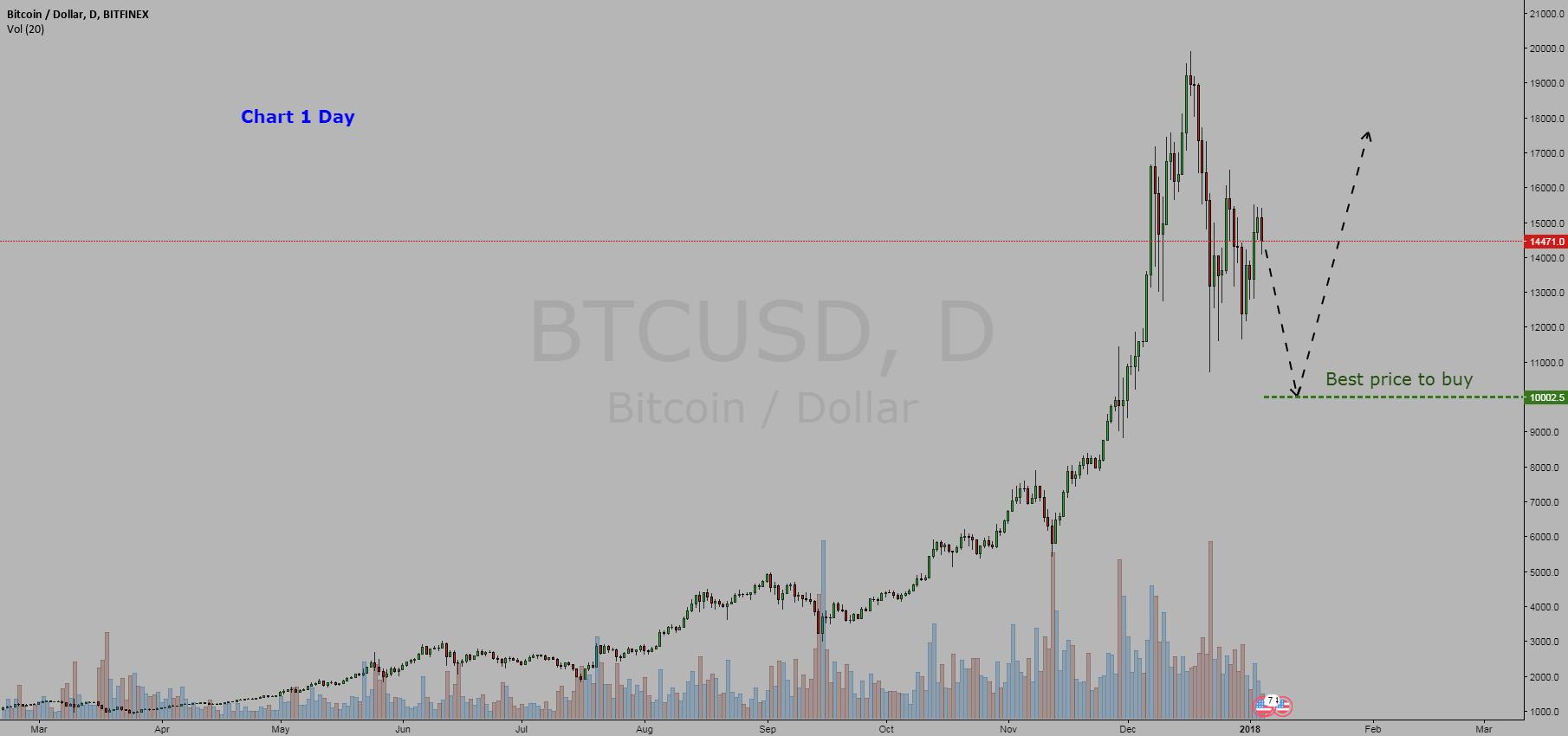 Crypto currency  Bitcoin / Dollar  =  BUY