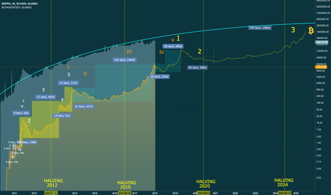 BCHAIN/MKPRU: The Journey to 1 Million ( THE BITCOIN STANDARD )