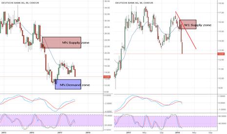 DBKD: Deutsche Bank price in way to MN Demand zone