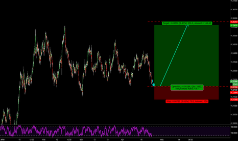 EURUSD: Fractals Suggest a Move Up Soon