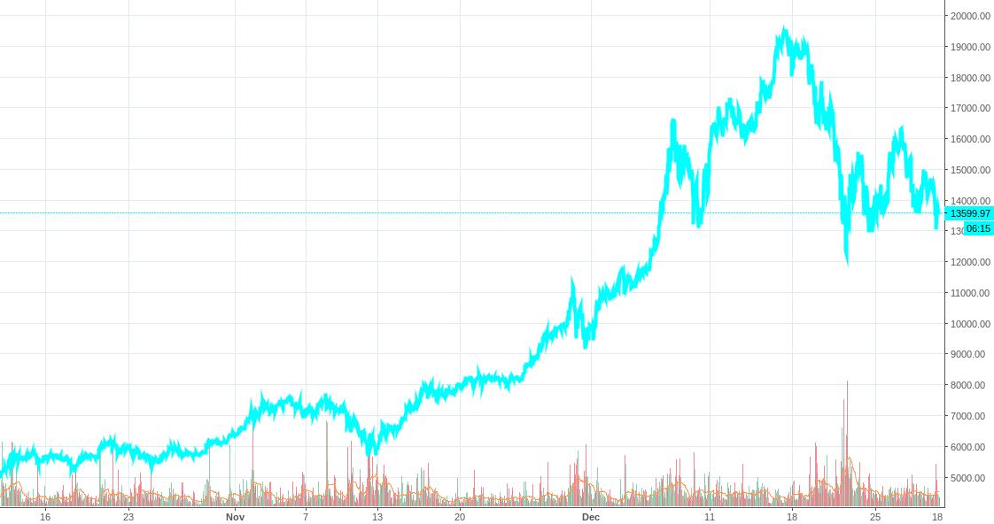 Jan 2018: Cyptoverse 1 Trill; Bitcoin Forkage; Phoenix Rises