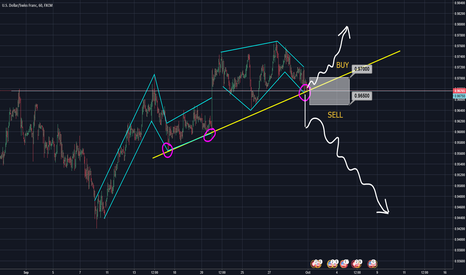 USDCHF: USDCHF right time to sell or buy