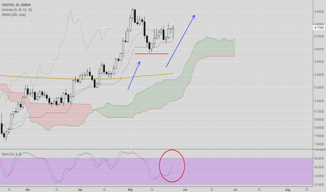 USDSEK: After correction we should expect cotinuation of trend