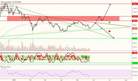 BTCUSD: Bitcoin, ATH or 5K area ? (Symmetrical Triangle)