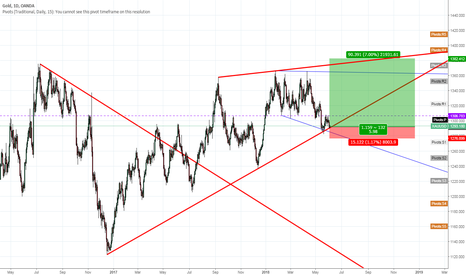 XAUUSD: Gold stiing on support