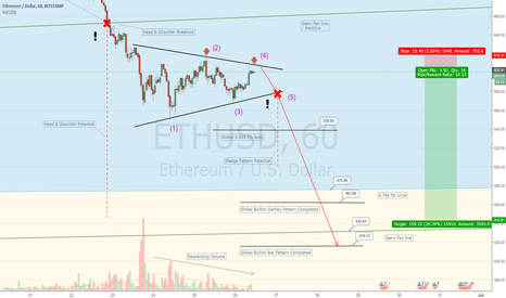 ETHUSD: Wedge with multiple exits