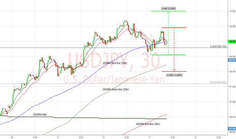 USDJPY: USDJPY - traders looking for clues at this point  - LOL :)