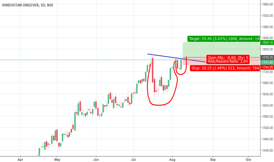 HINDUNILVR: cup and handle in HUL