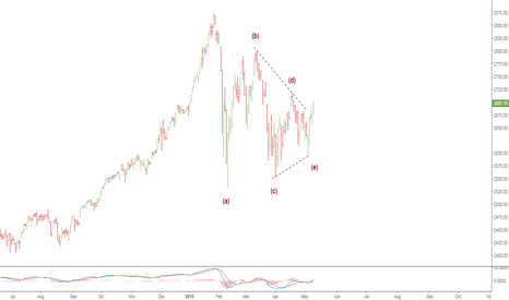SPX: possible huge triangle in SPX