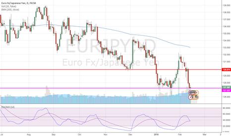 EURJPY: Short EUR/JPY on rebound to 129.87
