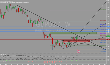 GBPUSD: Will the weekly trendline hold?