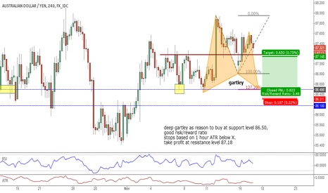 AUDJPY: AUD/JPY Deep gartley with good risk/reward ratio