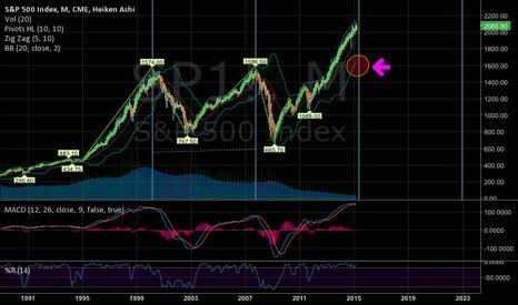 SP1!: S&P 500 Correction