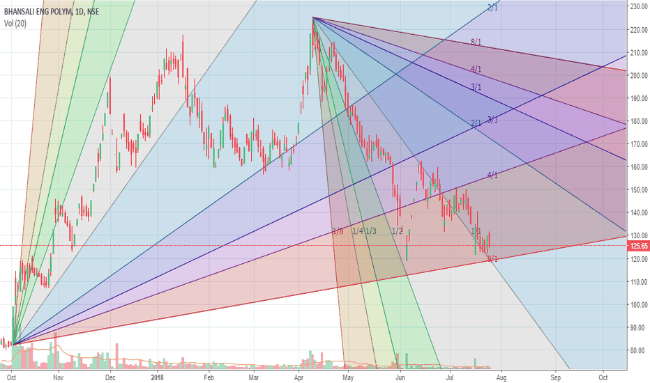 BEPL: BEPL consolidating