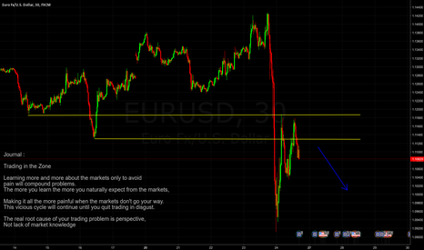 EURUSD: Euro/ USD short after corrective structure