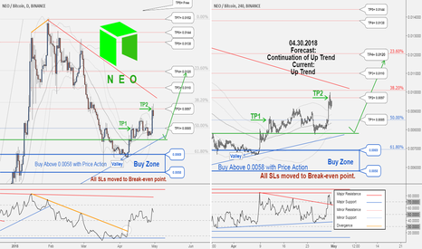 NEOBTC: A new trading opportunity to buy. TP2 hit with 17890 profit...