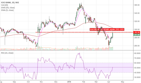 ICICIBANK: ICICIBANK......Bears will Be BACK