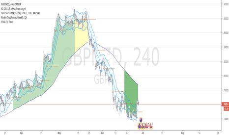 GBPNZD: Going long GBP.NZD