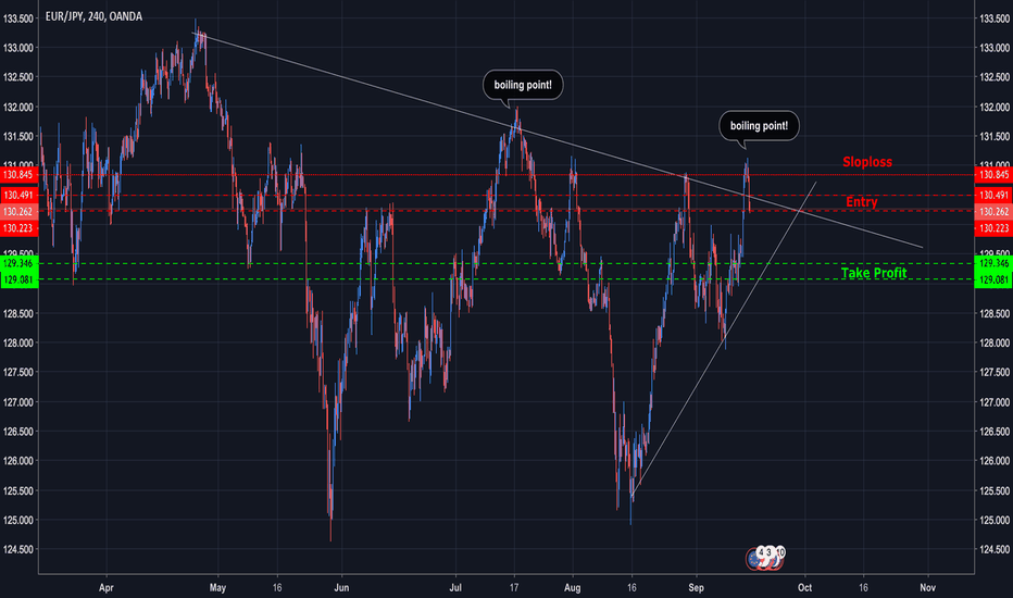 EURJPY: False Breakout downtrend! The Boiling Point has appeared!