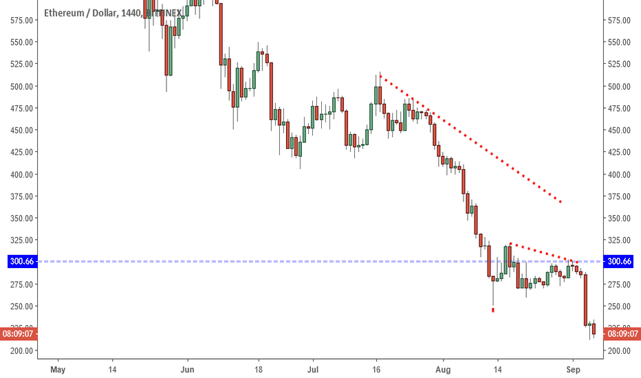 ETHUSD: ETHUSD: Bearish Structure Says Avoid For Now.