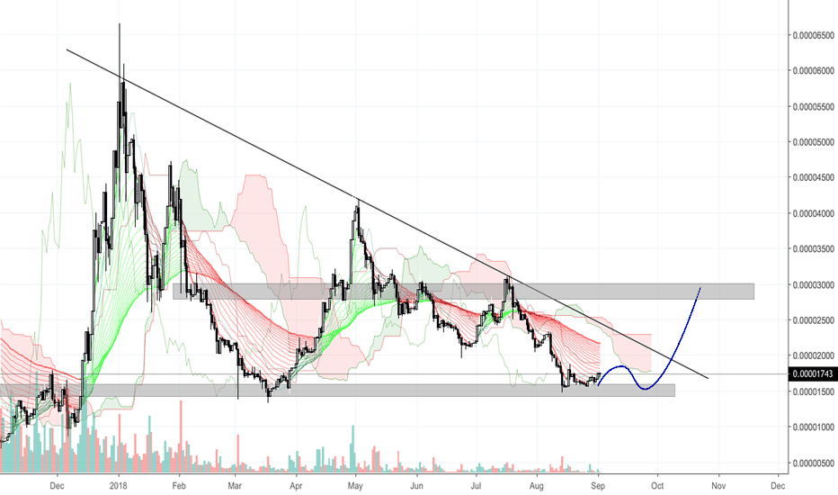 BTSBTC: BTSBTC - Accumulation for break out and new up coming