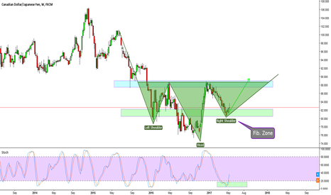 CADJPY: Nice Head and Shoulders pattern on the CADJPY