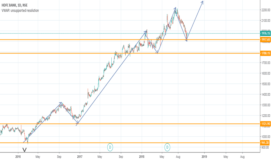 HDFCBANK: Increase
