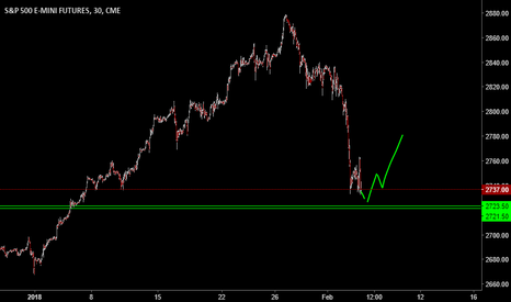 ES1!: Scalp Long NOW after our 33 point short :)