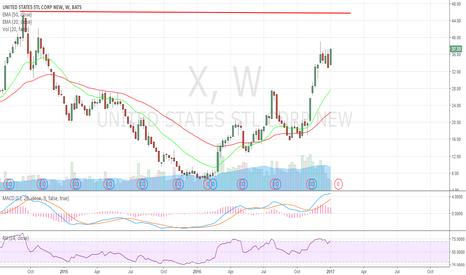 X: eyeing on $46 soon. Watch the steel stocks
