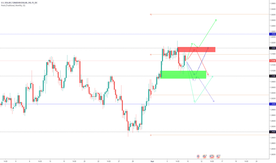 USDCAD: Projection swing USDCAD (semaine dernière +200 pips)