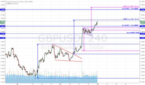 GBPUSD: GBP/USD 下降ウェッジターゲット付近まで上昇