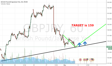 GBPJPY: GBPJPY is going to 159 for long!