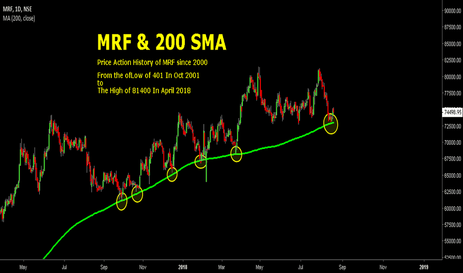 MRF: MRF TYRES & IT'S WILD MOVES AROUND 200 SMA
