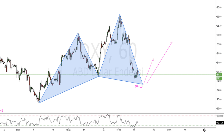 DXY: DXY_H1