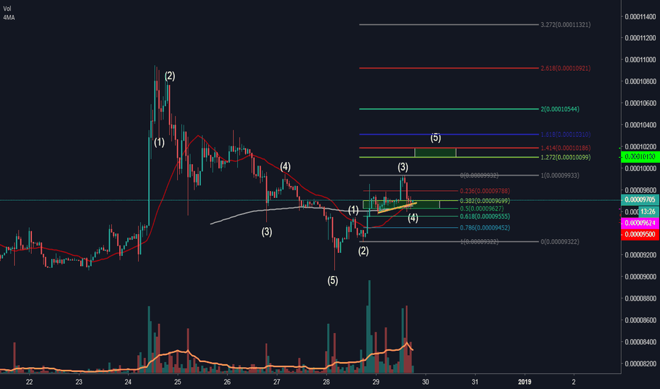 XRPH19: XRP looking for an long entry