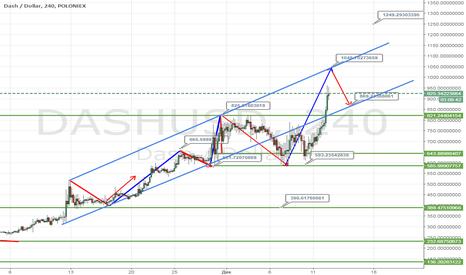 DASHUSD: Торговый план на Dash/USD