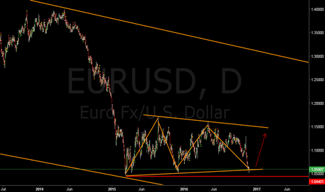 EURUSD: Euro long evolving