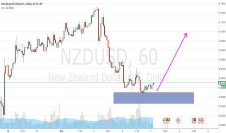 NZDUSD: NZDUSD SHORT BUY OPPORTUNITY