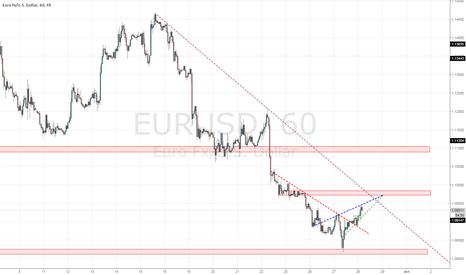 EURUSD: Trading plan for the EURUSD (SCALP)
