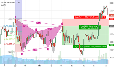 TVSMOTOR: Bearish Bat in TVSMOTORS