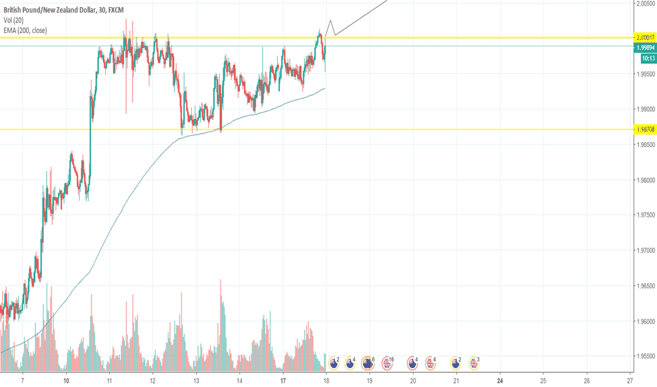 GBPNZD: Long GBPNZD if break of rectangle to the upside
