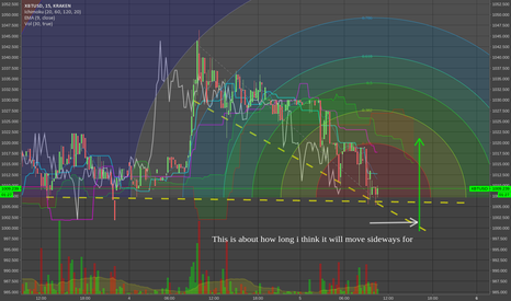 XBTUSD: BTC XBT/USD lets get out of the continuation range