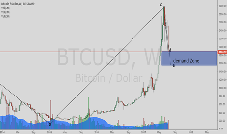 BTCUSD: Bitcoin near Support / Demand zones