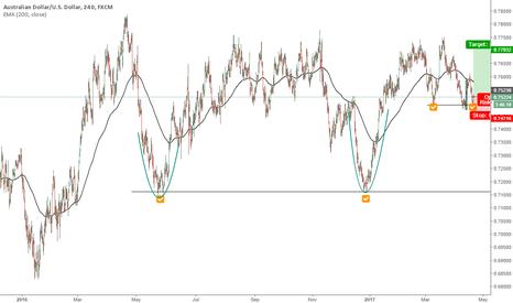 AUDUSD: Aussie long position opportunity big picture