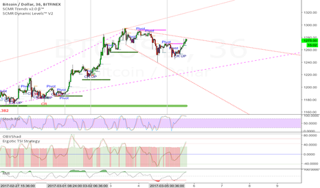 BTCUSD: Low Time Frame Bitcoin Short